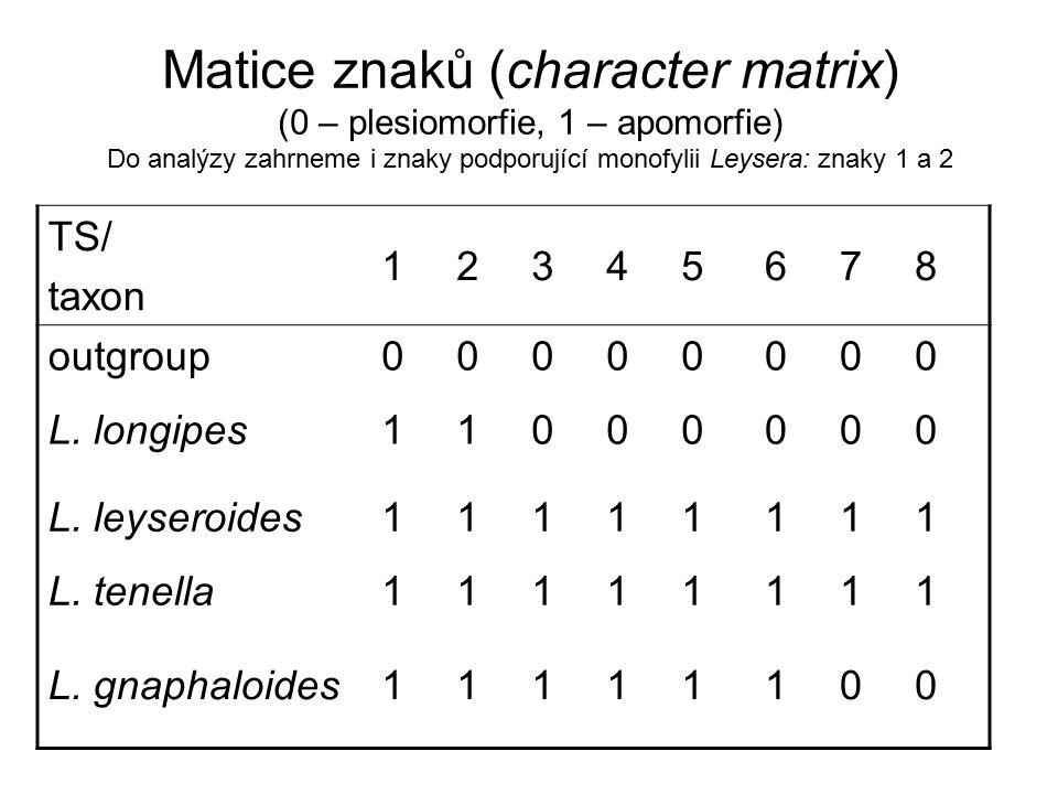 Matice znaků (character matrix) (0 – plesiomorfie, 1 – apomorfie) Do analýzy zahrneme i znaky podporující monofylii Leysera: znaky 1 a 2