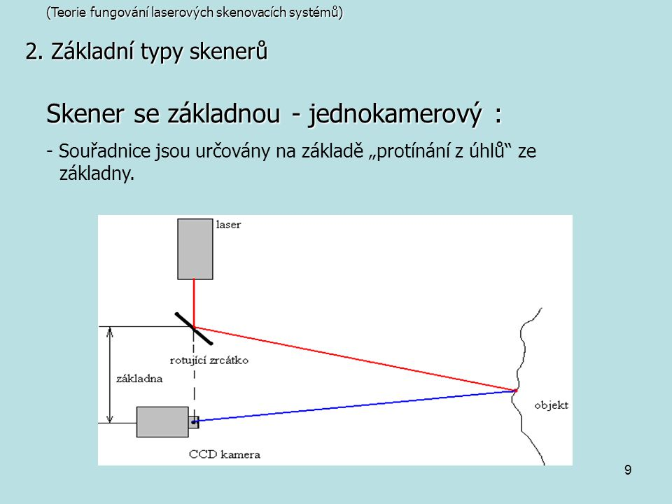 Skener se základnou - jednokamerový :