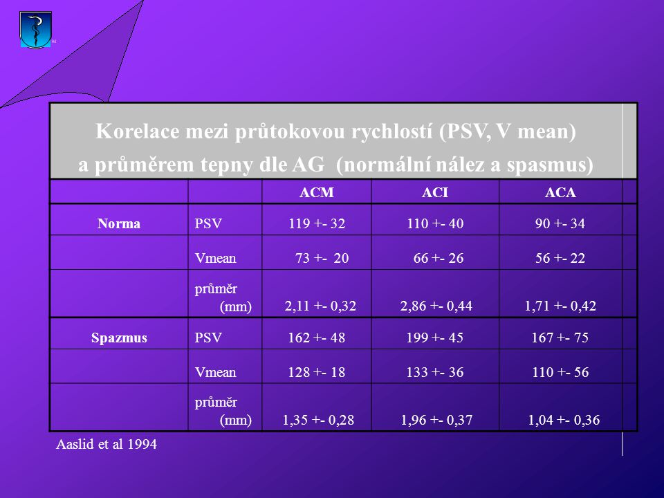 Korelace mezi průtokovou rychlostí (PSV, V mean)