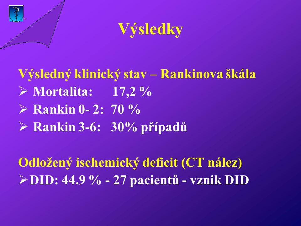 Výsledky Výsledný klinický stav – Rankinova škála Mortalita: 17,2 %