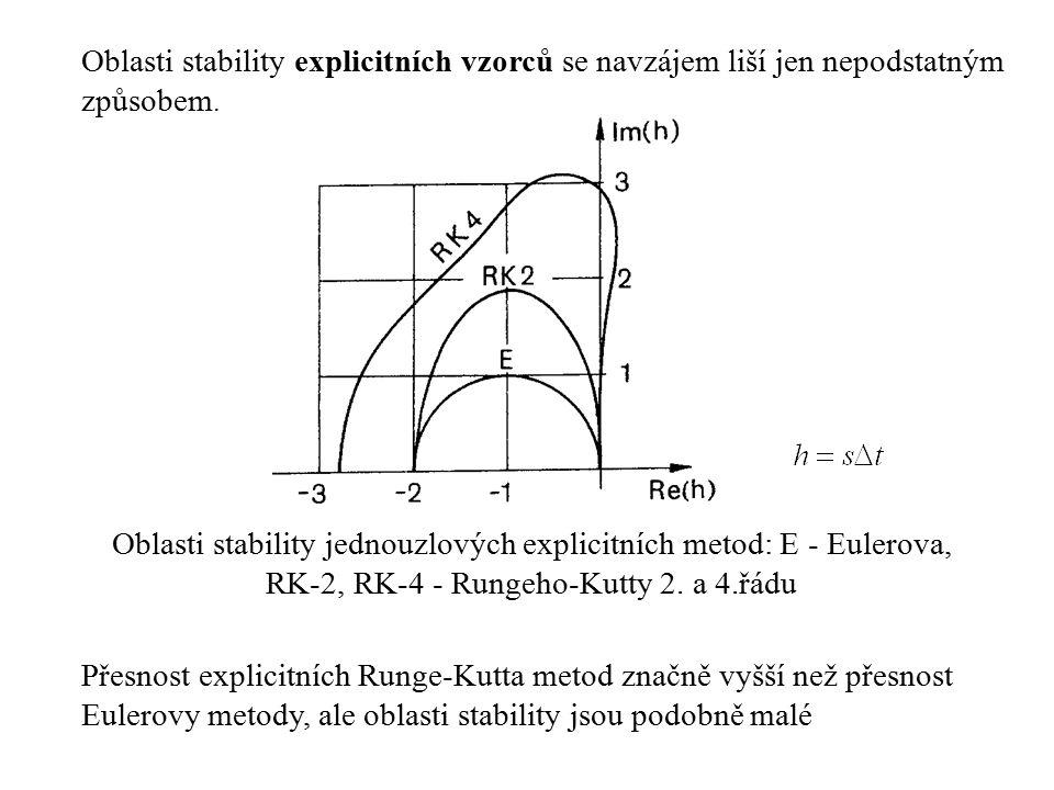 Oblasti stability explicitních vzorců se navzájem liší jen nepodstatným způsobem.
