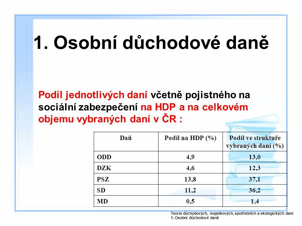 Podíl ve struktuře vybraných daní (%)