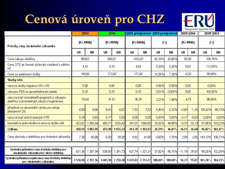 Cenová úroveň pro CHZ 3. 11. 2004 ERÚ