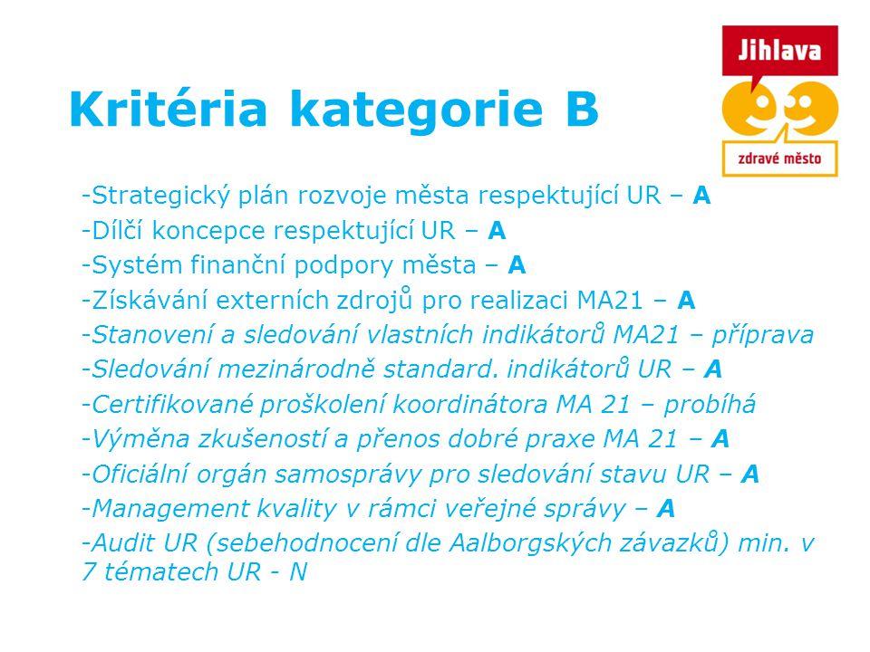Kritéria kategorie B Strategický plán rozvoje města respektující UR – A. Dílčí koncepce respektující UR – A.