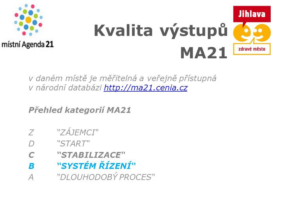 Kvalita výstupů MA21. v daném místě je měřitelná a veřejně přístupná v národní databázi http://ma21.cenia.cz.