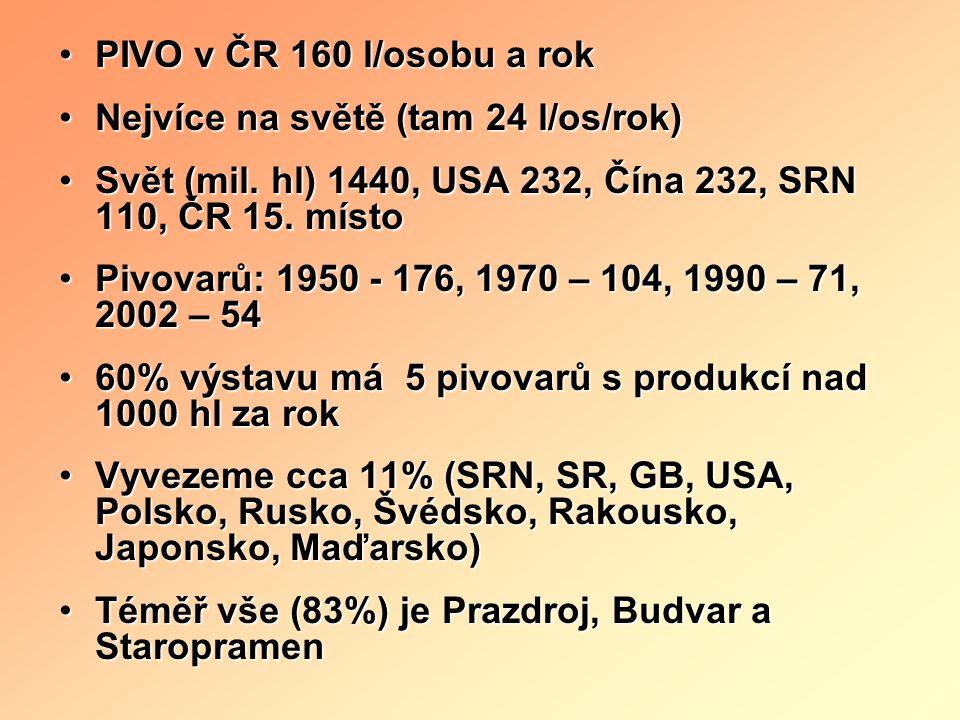 PIVO v ČR 160 l/osobu a rok Nejvíce na světě (tam 24 l/os/rok) Svět (mil. hl) 1440, USA 232, Čína 232, SRN 110, ČR 15. místo.