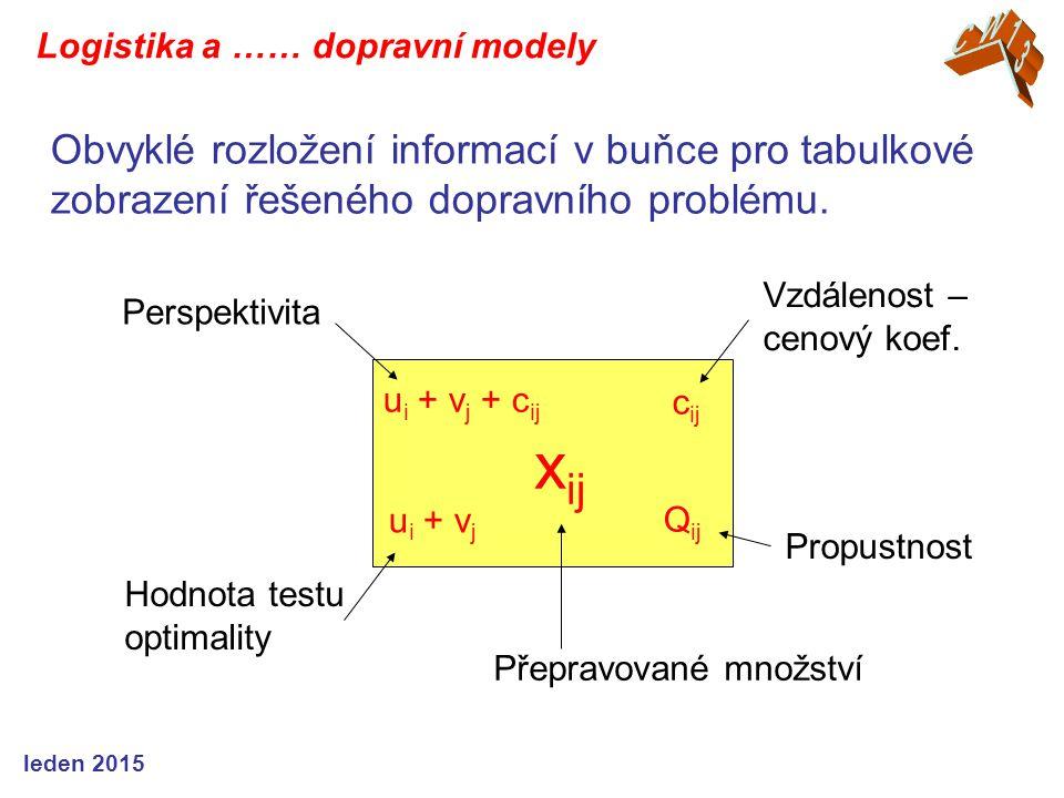 CW13 Logistika a …… dopravní modely. Obvyklé rozložení informací v buňce pro tabulkové zobrazení řešeného dopravního problému.