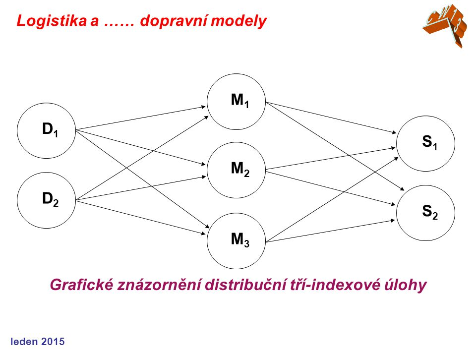 Grafické znázornění distribuční tří-indexové úlohy