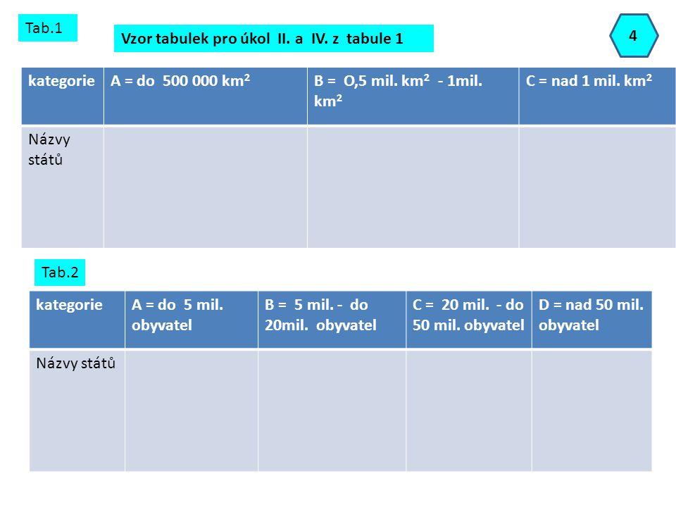 Tab.1 4. Vzor tabulek pro úkol II. a IV. z tabule 1. kategorie. A = do 500 000 km2. B = O,5 mil. km2 - 1mil. km2.