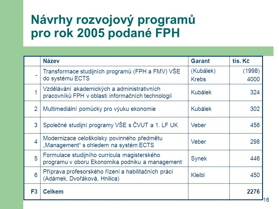 Návrhy rozvojový programů pro rok 2005 podané FPH