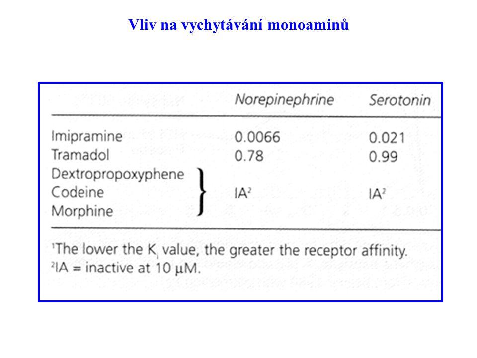 Vliv na vychytávání monoaminů