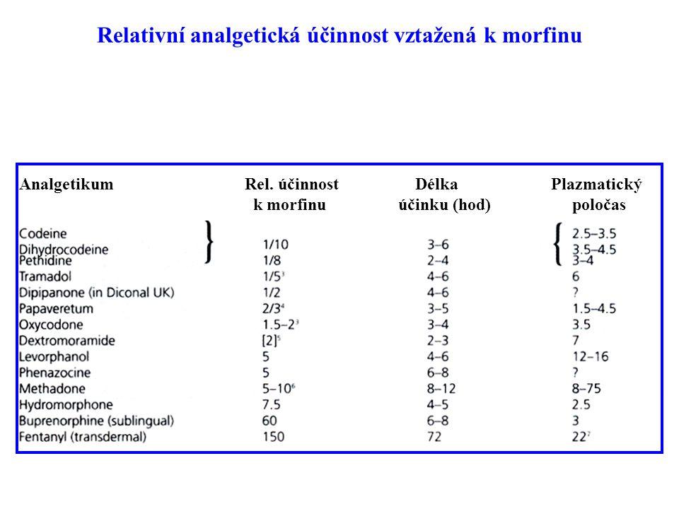 Relativní analgetická účinnost vztažená k morfinu