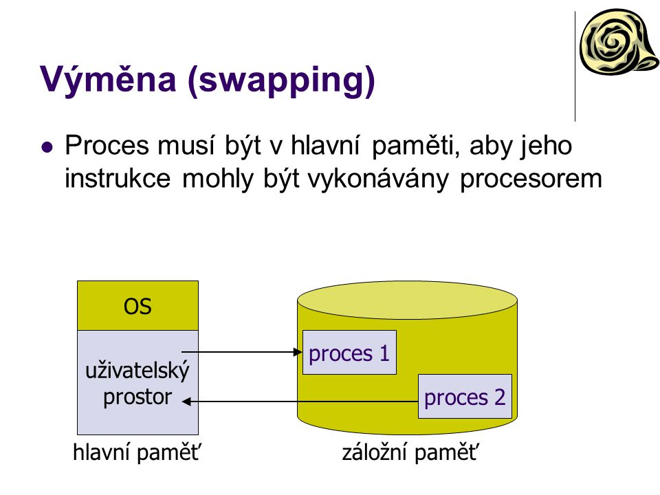Výměna (swapping) Proces musí být v hlavní paměti, aby jeho instrukce mohly být vykonávány procesorem.
