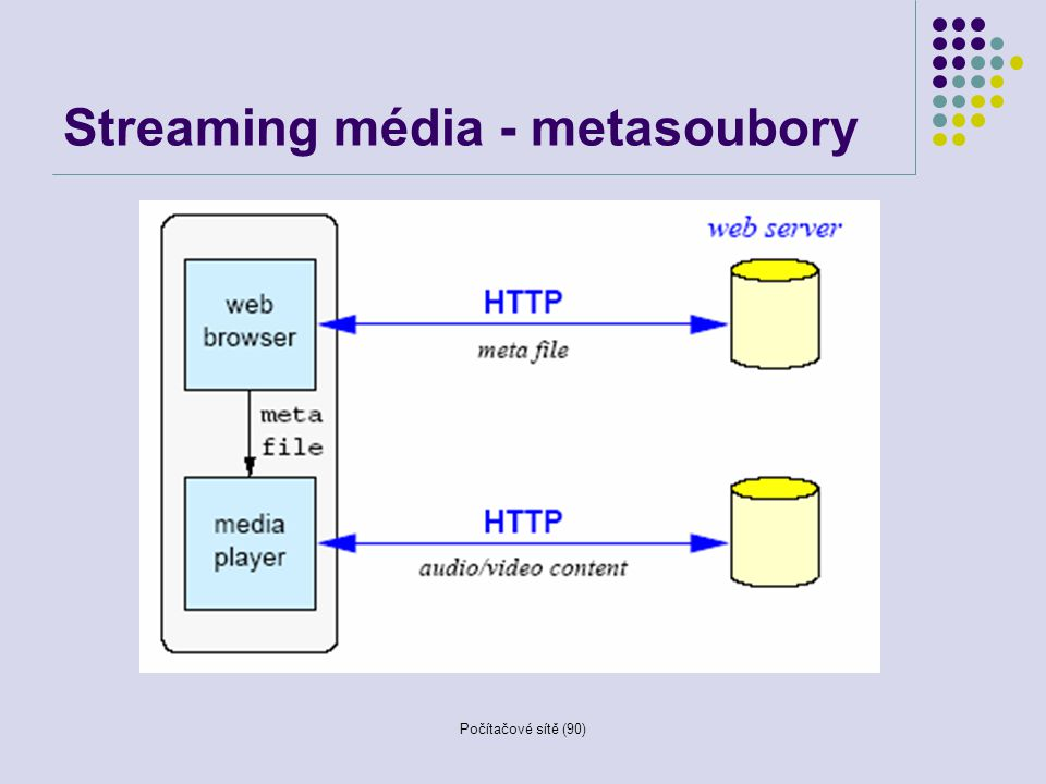Streaming média - metasoubory