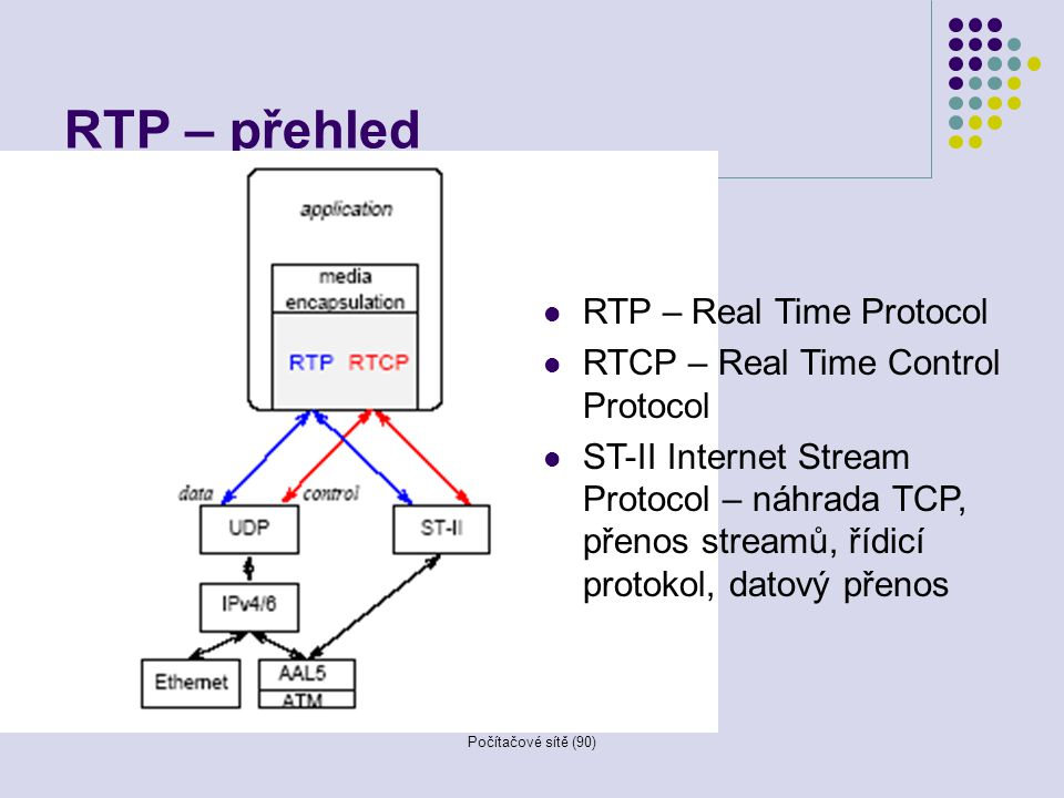 RTP – přehled RTP – Real Time Protocol