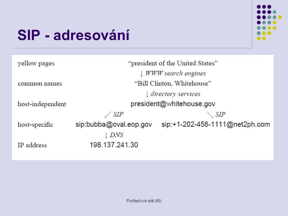 SIP - adresování Počítačové sítě (90)