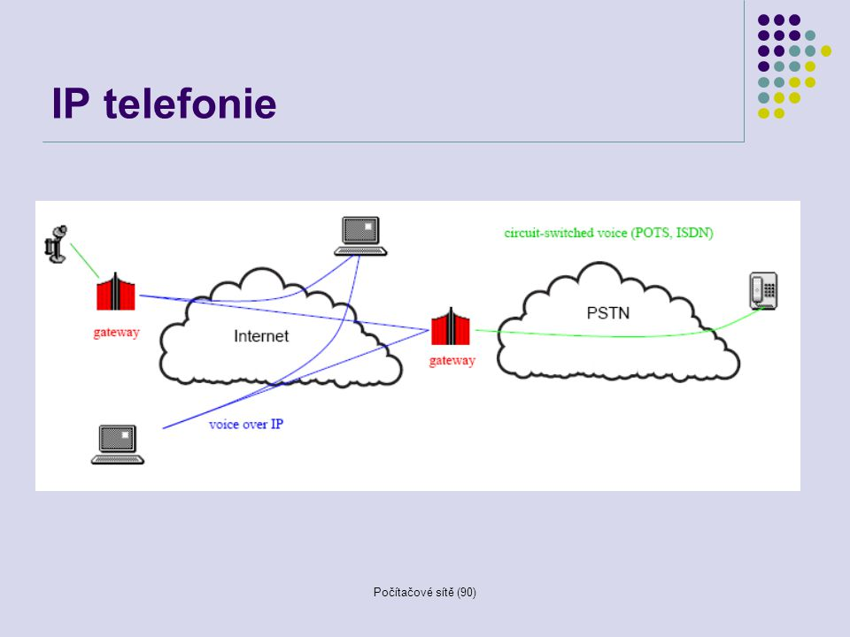 IP telefonie Počítačové sítě (90)
