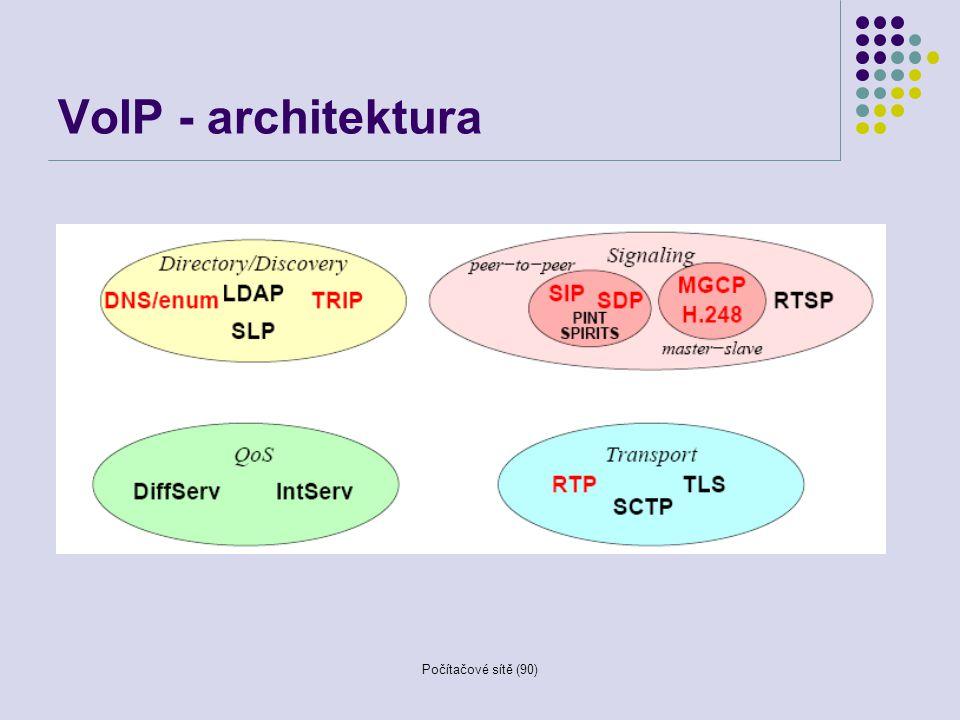 VoIP - architektura Počítačové sítě (90)