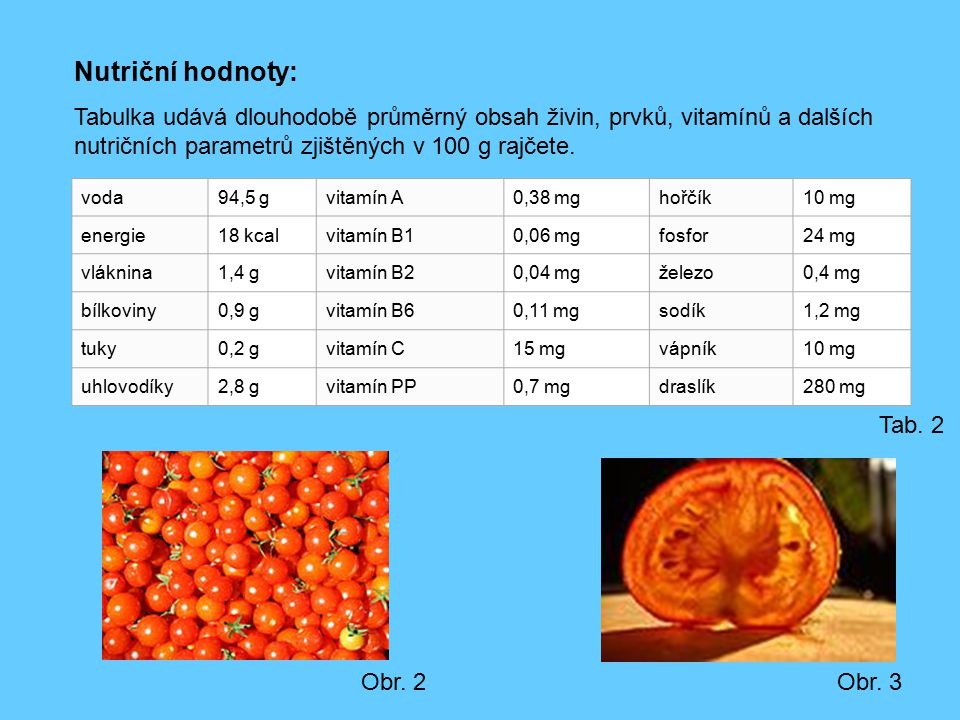 Nutriční hodnoty: Tabulka udává dlouhodobě průměrný obsah živin, prvků, vitamínů a dalších nutričních parametrů zjištěných v 100 g rajčete.
