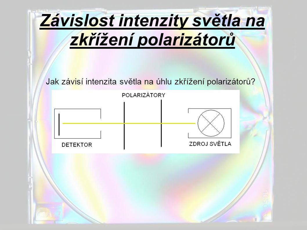 Závislost intenzity světla na zkřížení polarizátorů