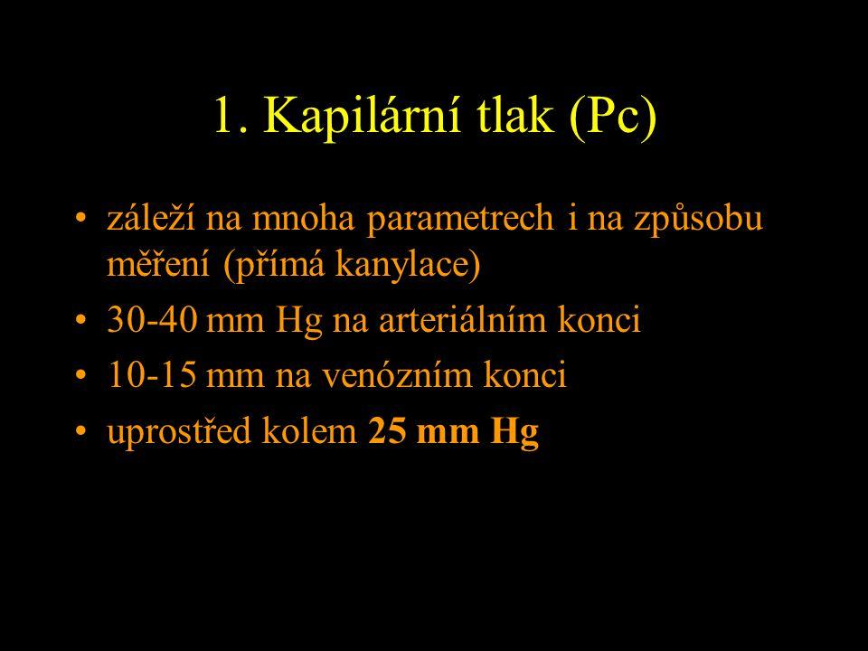 1. Kapilární tlak (Pc) záleží na mnoha parametrech i na způsobu měření (přímá kanylace) 30-40 mm Hg na arteriálním konci.