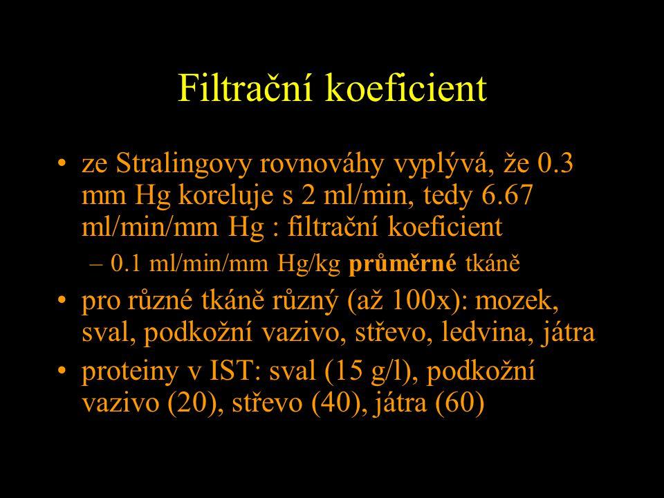 Filtrační koeficient ze Stralingovy rovnováhy vyplývá, že 0.3 mm Hg koreluje s 2 ml/min, tedy 6.67 ml/min/mm Hg : filtrační koeficient.