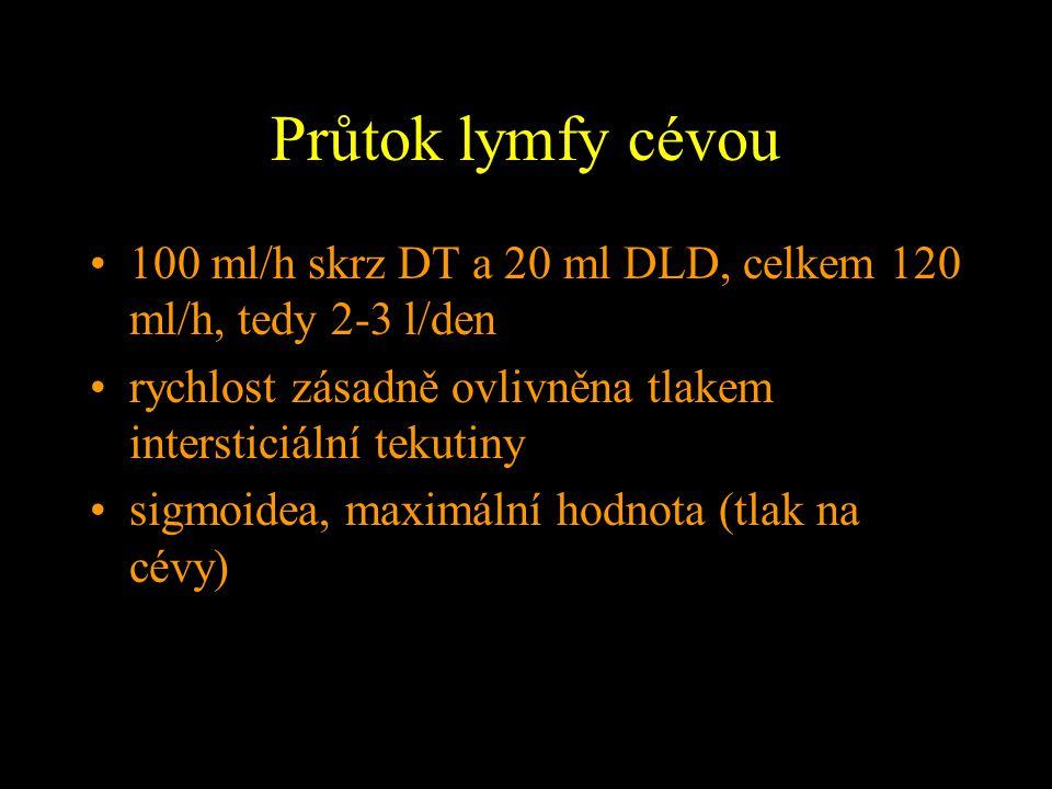 Průtok lymfy cévou 100 ml/h skrz DT a 20 ml DLD, celkem 120 ml/h, tedy 2-3 l/den. rychlost zásadně ovlivněna tlakem intersticiální tekutiny.