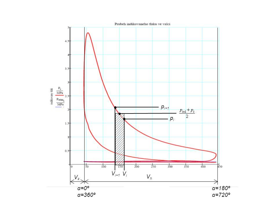 pi+1 pi Vi+1 Vi Vk Vh α=0º α=360º α=180º α=720º