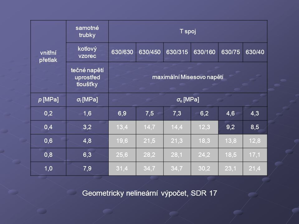 Geometricky nelineární výpočet, SDR 17