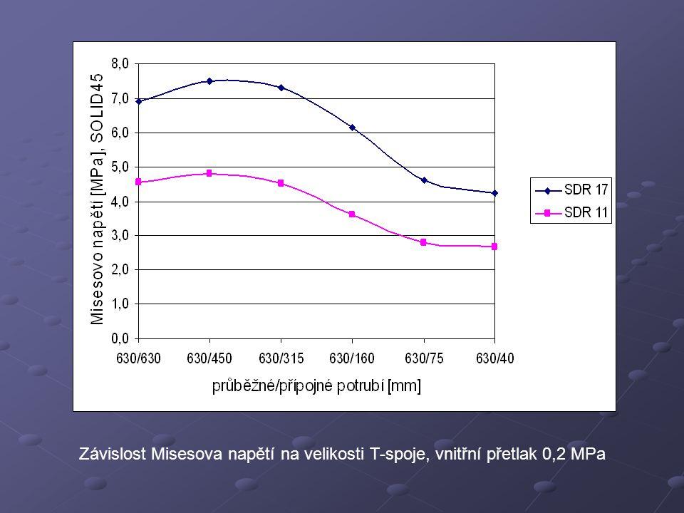 Závislost Misesova napětí na velikosti T-spoje, vnitřní přetlak 0,2 MPa
