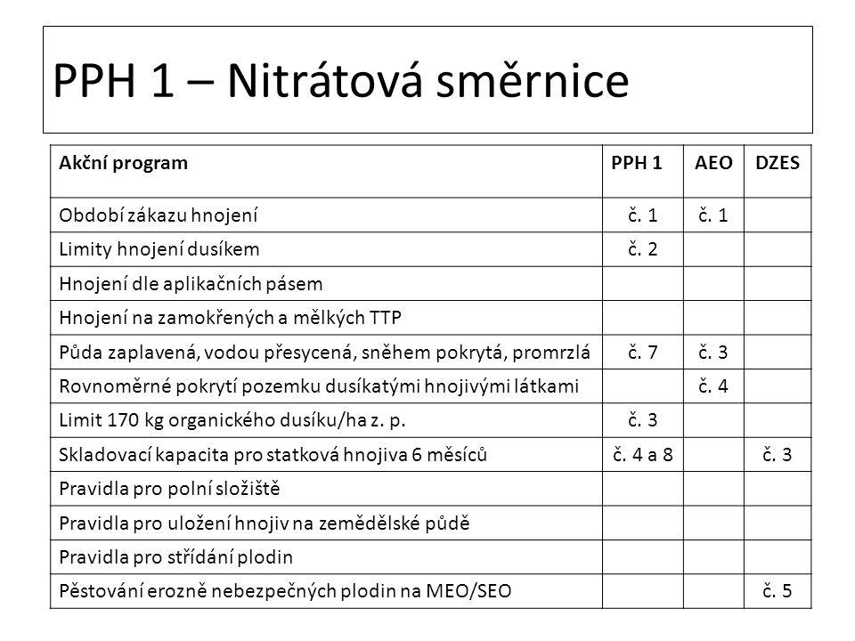 PPH 1 – Nitrátová směrnice