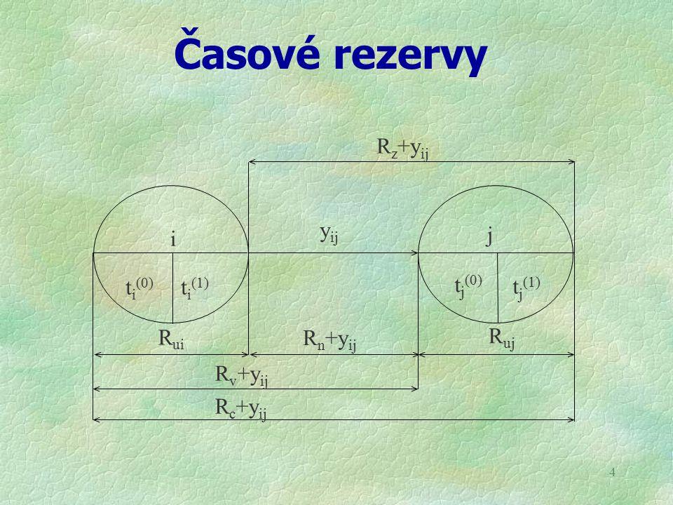 Časové rezervy yij Ruj Rui i j ti(0) Rn+yij Rv+yij Rc+yij tj(0) tj(1)