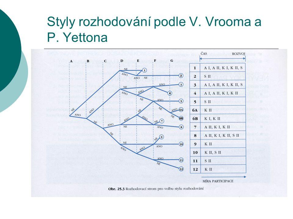 Styly rozhodování podle V. Vrooma a P. Yettona