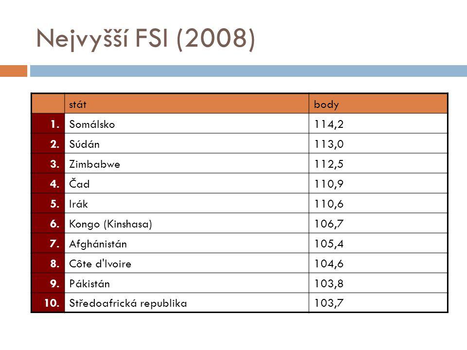 Nejvyšší FSI (2008) stát body 1. Somálsko 114,2 2. Súdán 113,0 3.