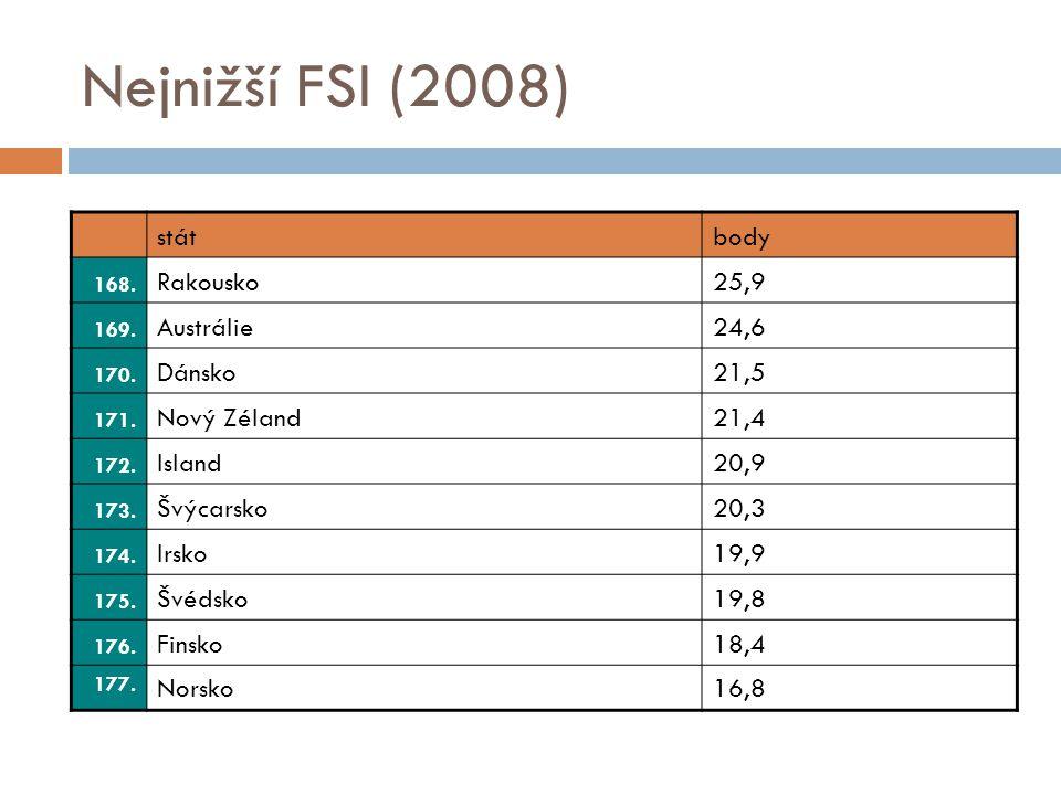 Nejnižší FSI (2008) stát body Rakousko 25,9 Austrálie 24,6 Dánsko 21,5