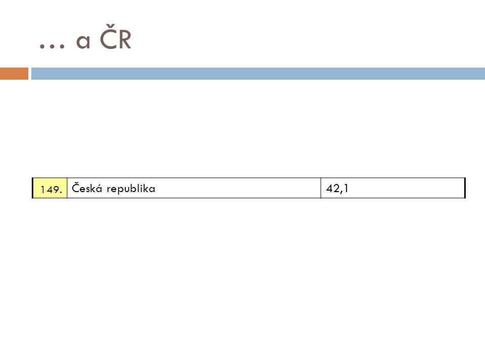 … a ČR 149. Česká republika 42,1