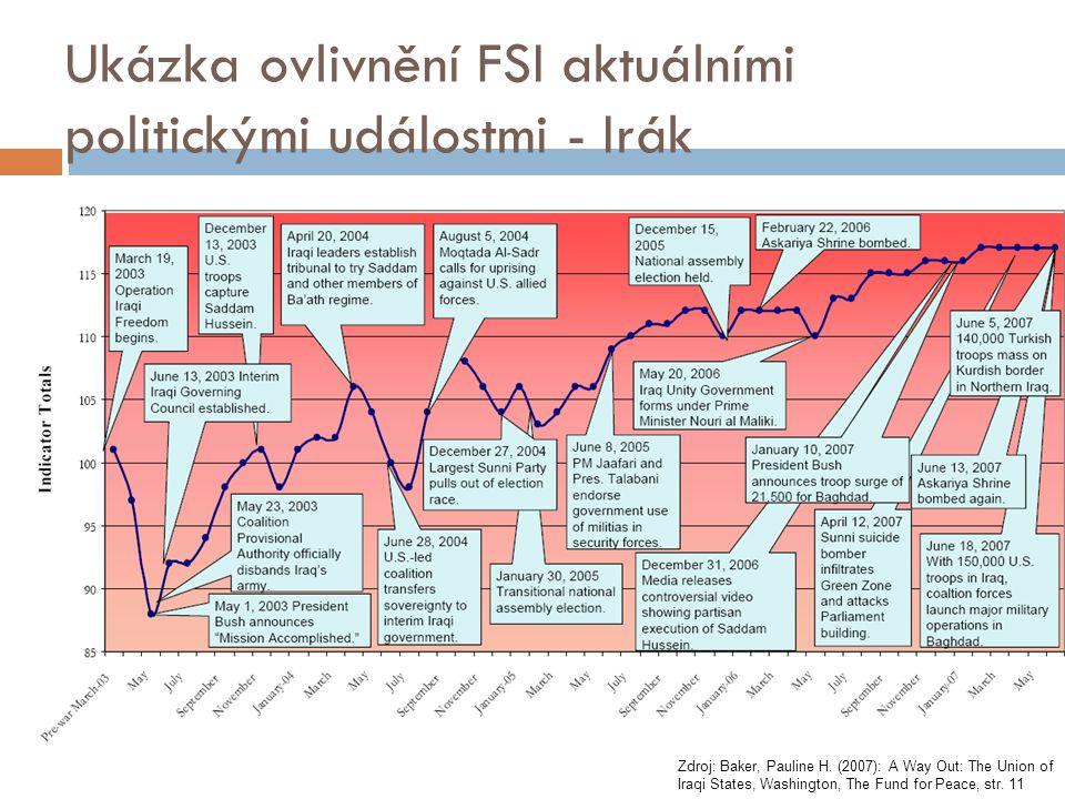 Ukázka ovlivnění FSI aktuálními politickými událostmi - Irák