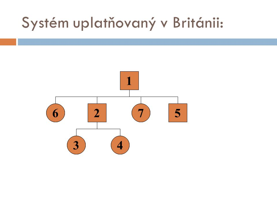 Systém uplatňovaný v Británii: