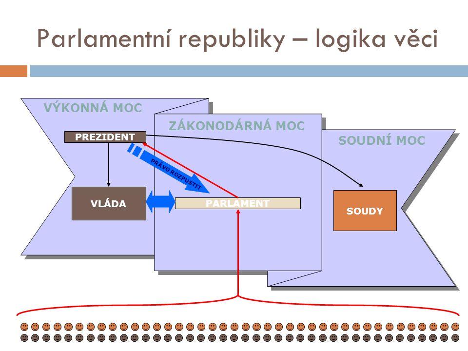 Parlamentní republiky – logika věci