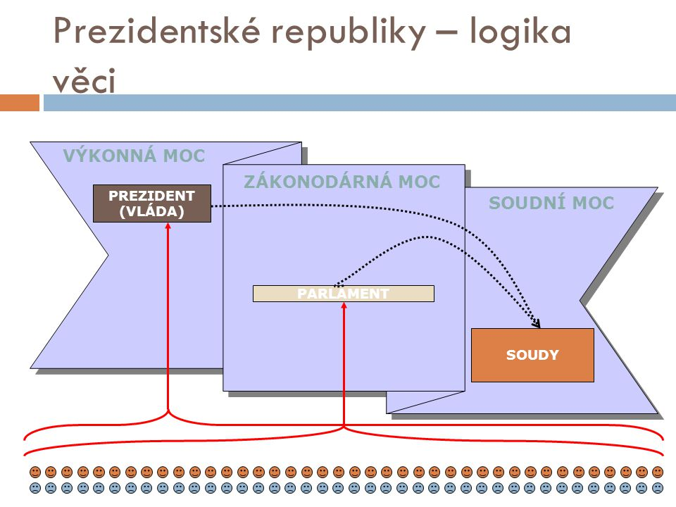 Prezidentské republiky – logika věci