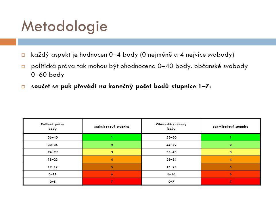 Metodologie každý aspekt je hodnocen 0–4 body (0 nejméně a 4 nejvíce svobody)
