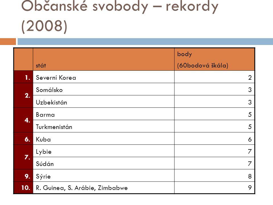 Občanské svobody – rekordy (2008)