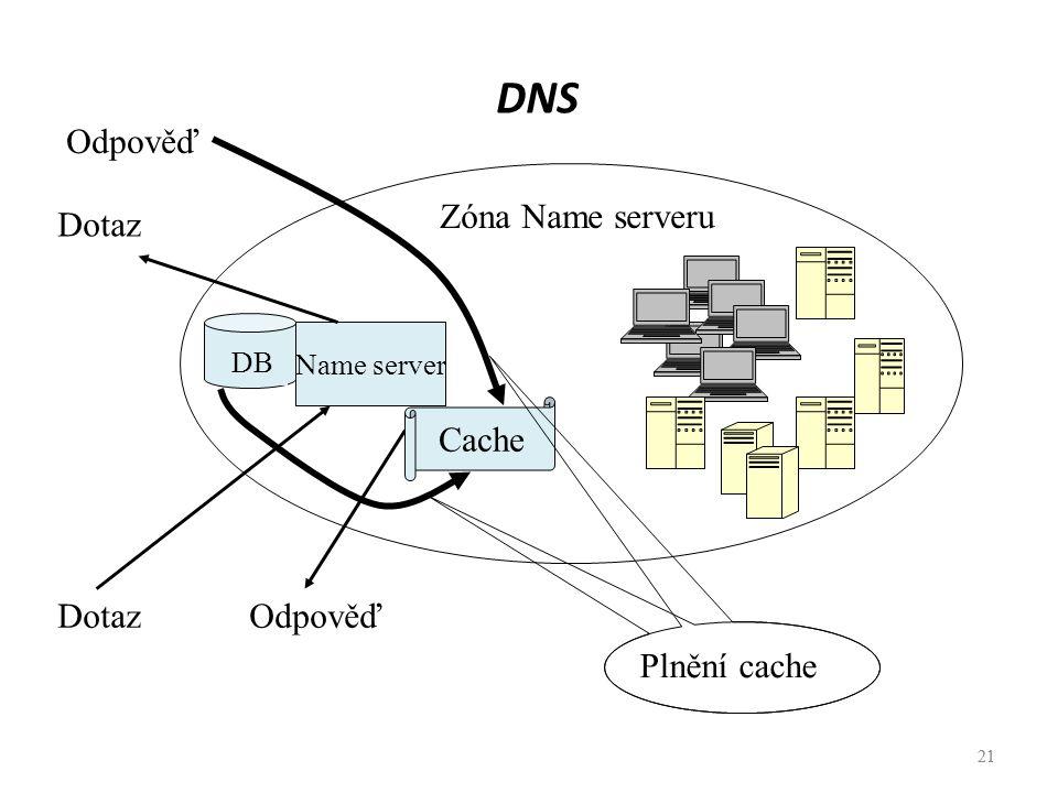 DNS Odpověď Zóna Name serveru Dotaz Cache Dotaz Odpověď Plnění cache