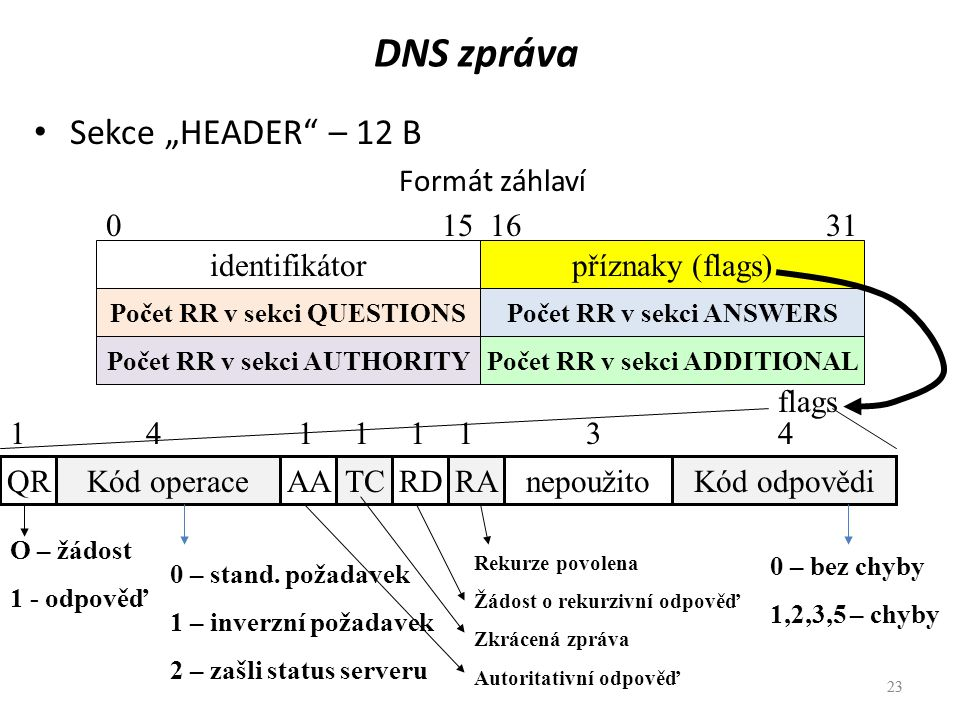 """DNS zpráva Sekce """"HEADER – 12 B Formát záhlaví 0 15 16 31"""