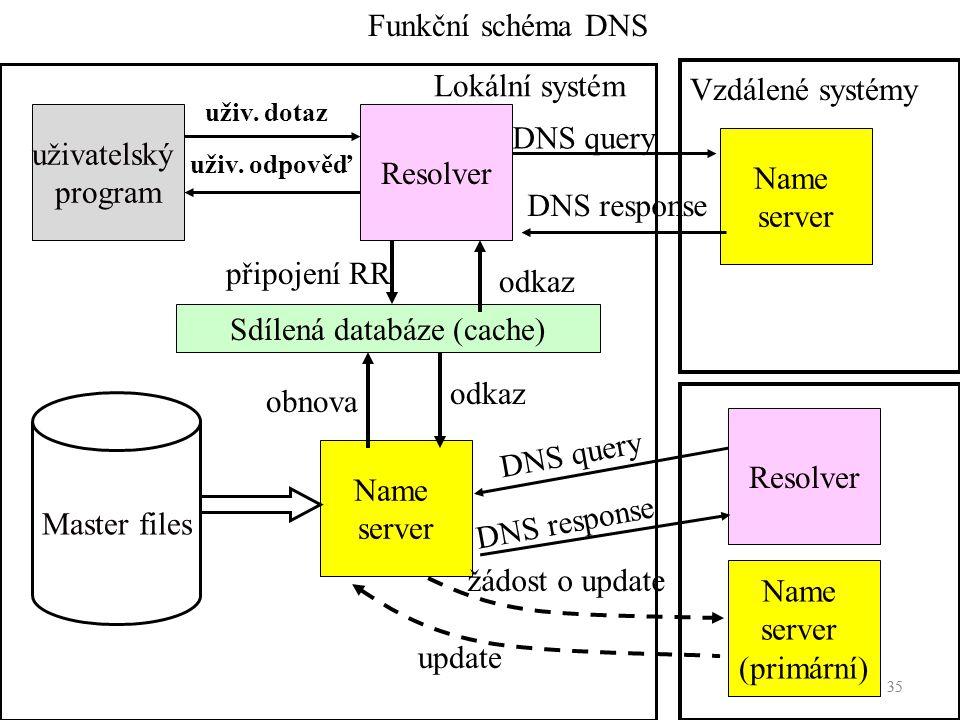 Sdílená databáze (cache)