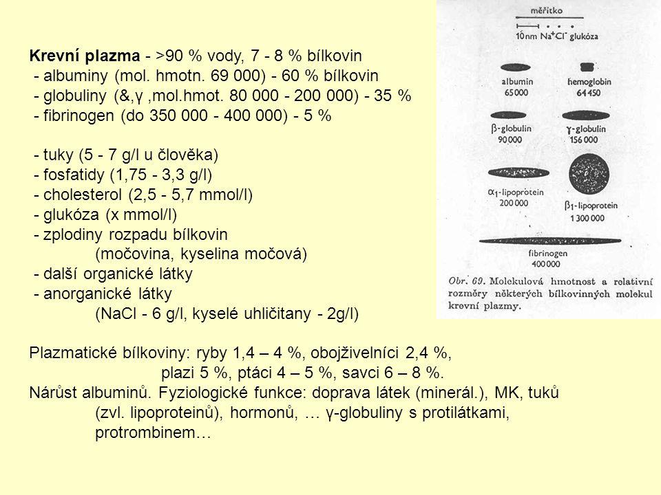Krevní plazma - >90 % vody, 7 - 8 % bílkovin