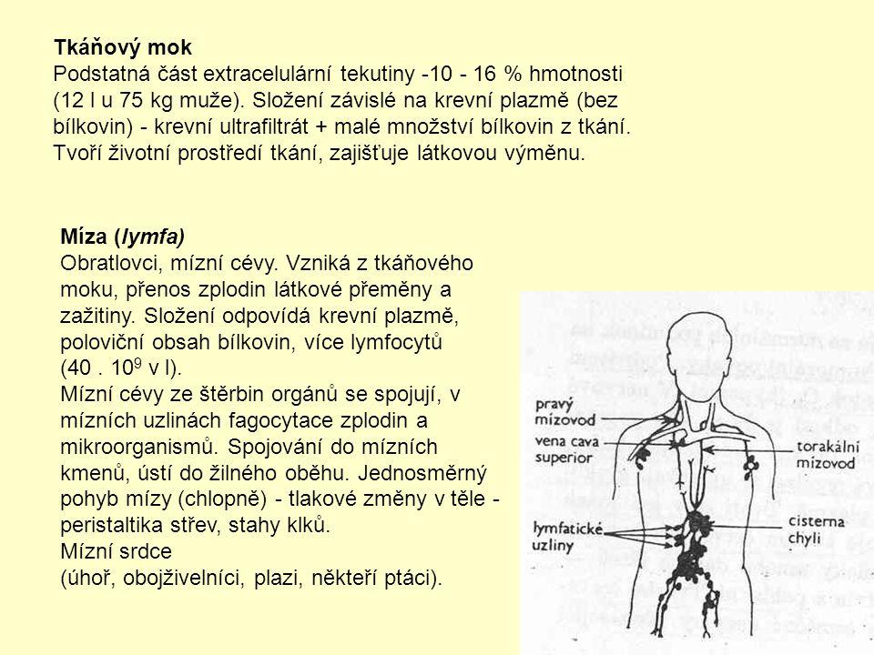 Tkáňový mok