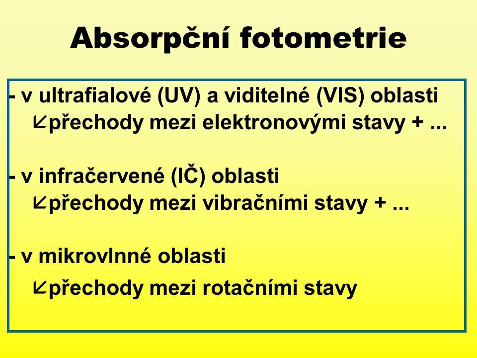 Absorpční fotometrie - v ultrafialové (UV) a viditelné (VIS) oblasti