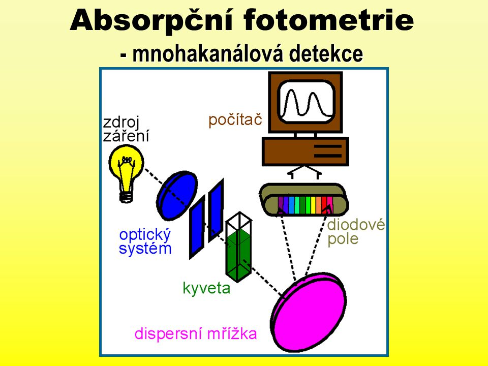 Absorpční fotometrie - mnohakanálová detekce