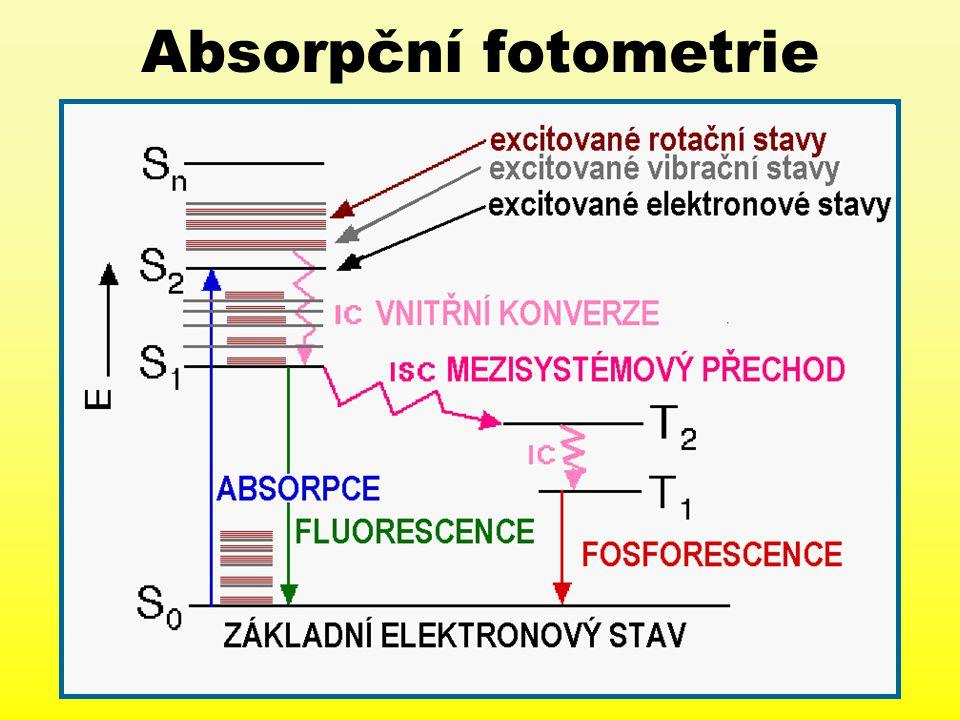 Absorpční fotometrie